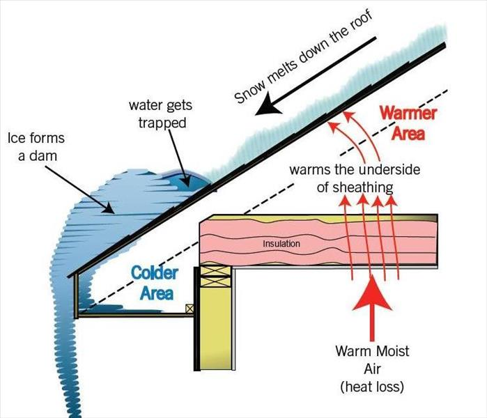 Why Do Ice Dams Form And Cause Water Damage To Torrington